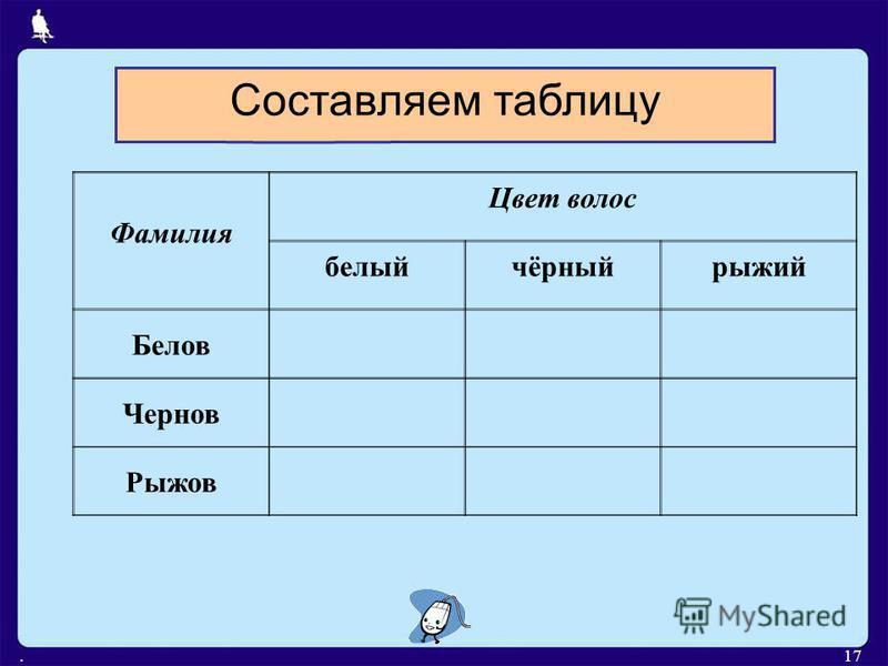 .17 Составляем таблицу Фамилия Цвет волос белый чёрный рыжий Белов Чернов Рыжов