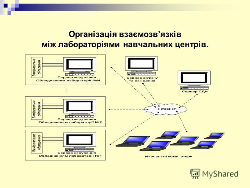 Організація взаємозвязків між лабораторіями навчальних центрів.