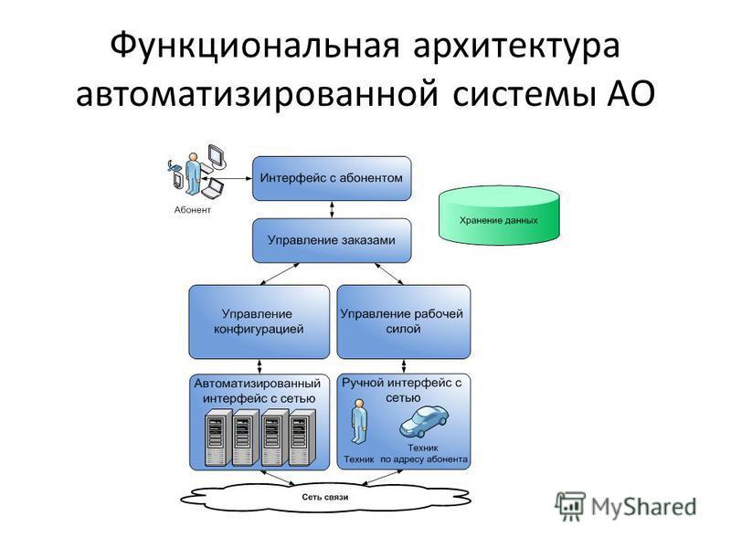 Функциональная архитектура автоматизированной системы АО