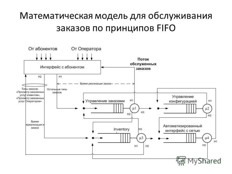 Математическая модель для обслуживания заказов по принципов FIFO
