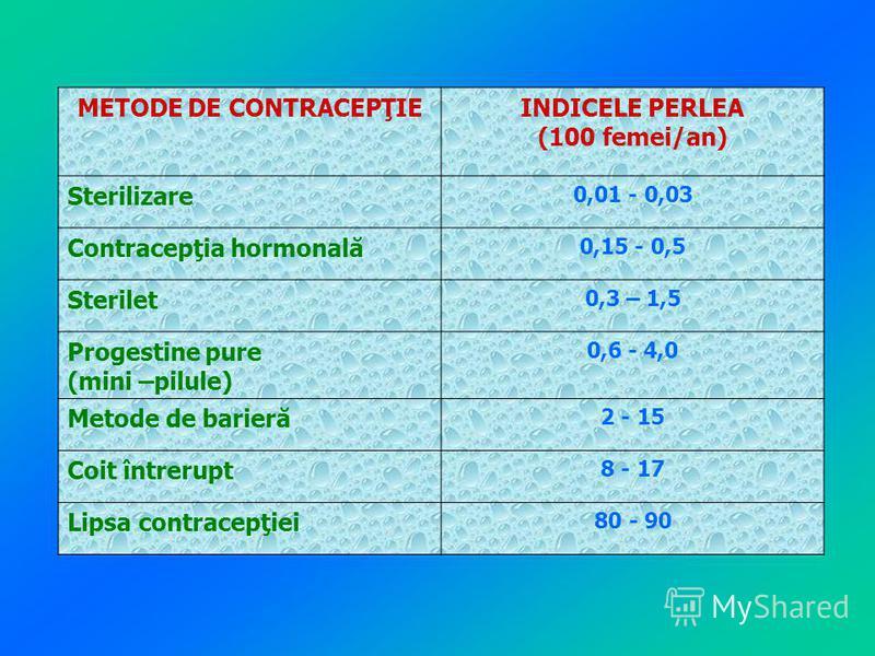 METODE DE CONTRACEPŢIEINDICELE PERLEA (100 femei/an) Sterilizare 0,01 - 0,03 Contracepţia hormonală 0,15 - 0,5 Sterilet 0,3 – 1,5 Progestine pure (mini –pilule) 0,6 - 4,0 Metode de barieră 2 - 15 Coit întrerupt 8 - 17 Lipsa contracepţiei 80 - 90