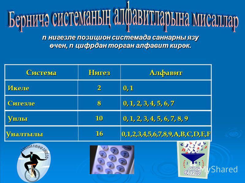 n нигезле позицион системада саннарны язу өчен, n цифрдан торган алфавит кирәк. СистемаНигезАлфавит Икеле Икеле2 0, 1 0, 1 Сигезле Сигезле8 0, 1, 2, 3, 4, 5, 6, 7 0, 1, 2, 3, 4, 5, 6, 7 Унлы Унлы10 0, 1, 2, 3, 4, 5, 6, 7, 8, 9 0, 1, 2, 3, 4, 5, 6, 7,