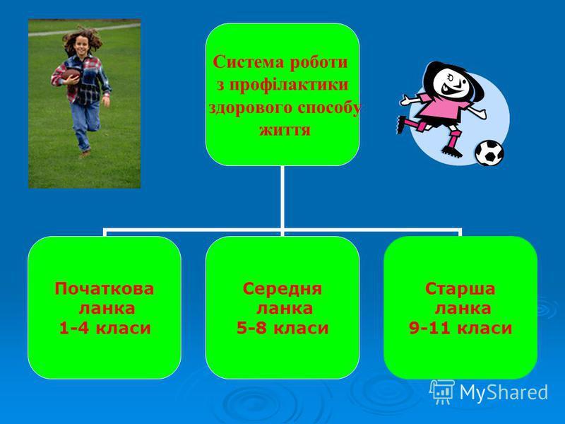 Система роботи з профілактики здорового способу життя Початкова ланка 1-4 класи Середня ланка 5-8 класи Старша ланка 9-11 класи