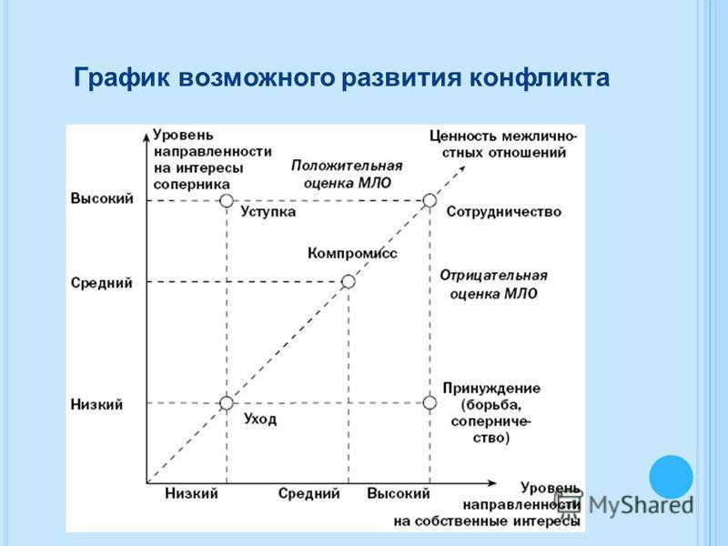 График возможного развития конфликта