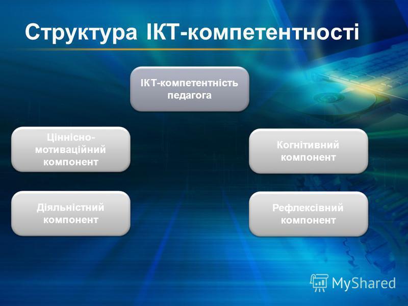 Структура ІКТ-компетентності ІКТ-компетентність педагога ІКТ-компетентність педагога Рефлексівний компонент Когнітивний компонент Діяльністний компонент Ціннісно- мотиваційний компонент