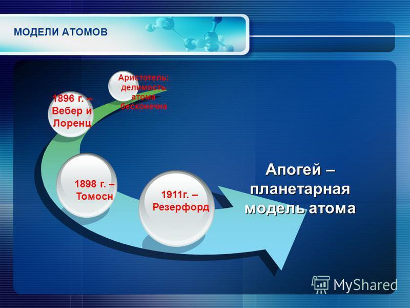 МОДЕЛИ АТОМОВ Апогей – планетарная модель атома 1911 г. – Резерфорд 1898 г. – Томосн 1896 г. – Вебер и Лоренц Аристотель: делимость атома бесконечна