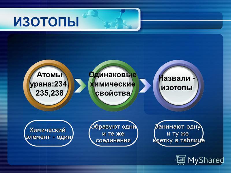 ИЗОТОПЫ Химический элемент - один Образуют одни и те же и те же соединения Занимают одну и ту же клетку в таблице Атомы урана:234, 235,238 Одинаковые химические свойства Назвали - изотопы