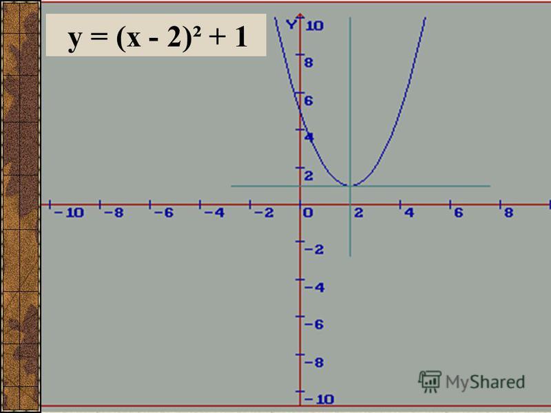 y = (x - 2)² + 1