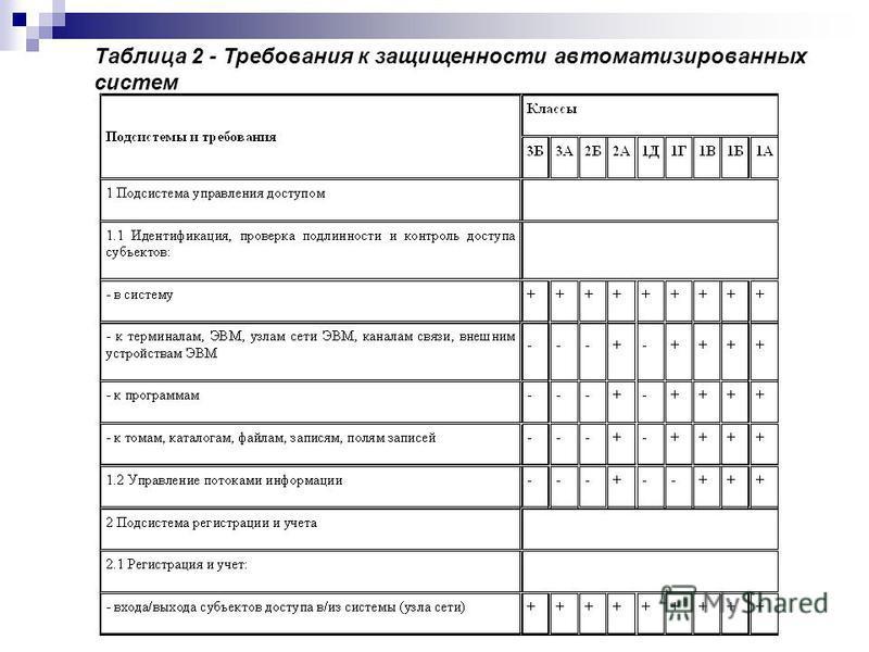 Таблица 2 - Требования к защищенности автоматизированных систем
