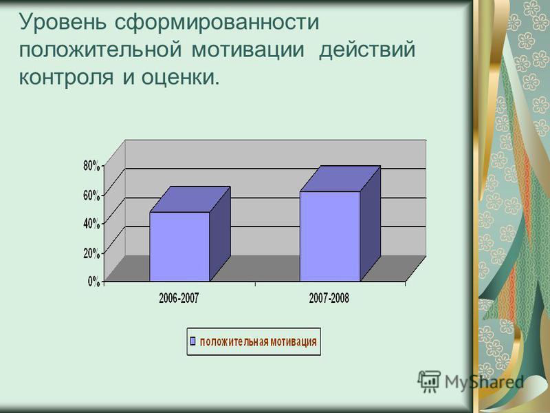 Уровень сформированности положительной мотивации действий контроля и оценки.