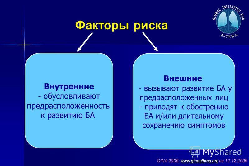 Факторы риска GINA 2006: www.ginasthma.org на 12.12.2006www.ginasthma.org Внутренние - обусловливают предрасположенность к развитию БА Внешние - вызывают развитие БА у предрасположенных лиц - приводят к обострению БА и/или длительному сохранению симп