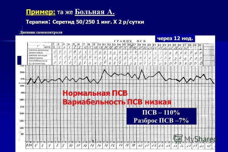 Пример: та же Больная А. Терапия : Серетид 50/250 1 инг. Х 2 р/сутки ПСВ – 110% Разброс ПСВ –7% Дневник самоконтроля через 12 нед. Нормальная ПСВ Вариабельность ПСВ низкая