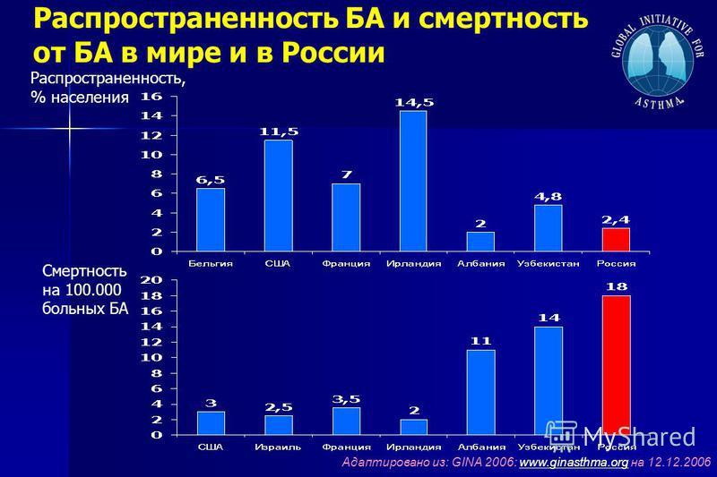 Распространенность БА и смертность от БА в мире и в России Адаптировано из: GINA 2006: www.ginasthma.org на 12.12.2006www.ginasthma.org Распространенность, % населения Смертность на 100.000 больных БА