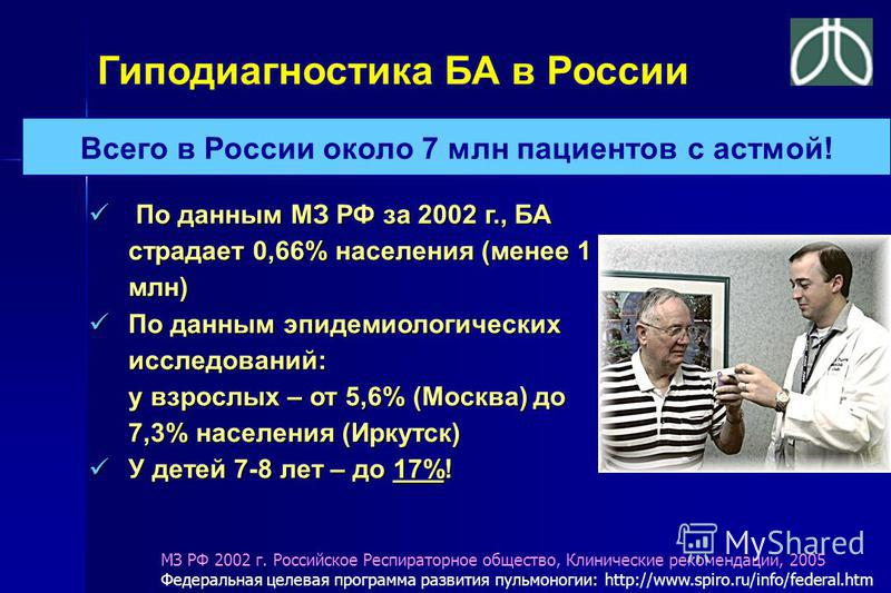 Гиподиагностика БА в России По данным МЗ РФ за 2002 г., БА страдает 0,66% населения (менее 1 млн) По данным МЗ РФ за 2002 г., БА страдает 0,66% населения (менее 1 млн) По данным эпидемиологических исследований: у взрослых – от 5,6% (Москва) до 7,3% н