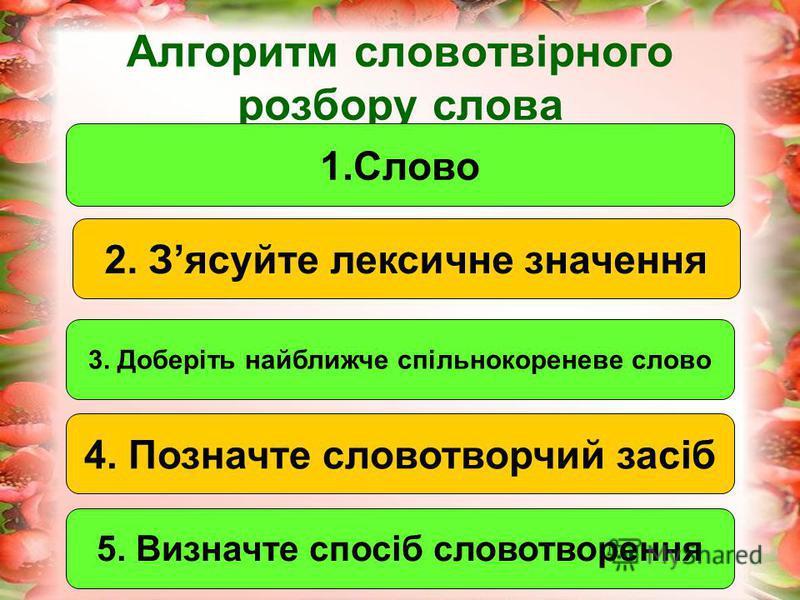 Алгоритм словотвірного розбору слова 1.Слово 2. Зясуйте лексичне значення 4. Позначте словотворчий засіб 5. Визначте спосіб словотворення 3. Доберіть найближче спільнокореневе слово