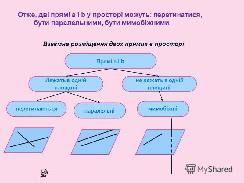 Отже, дві прямі а і b у просторі можуть: перетинатися, бути паралельними, бути мимобіжними. Взаємне розміщення двох прямих в просторі Прямі а і b Лежать в одній площині не лежать в одній площині перетинаються паралельні мимобіжні