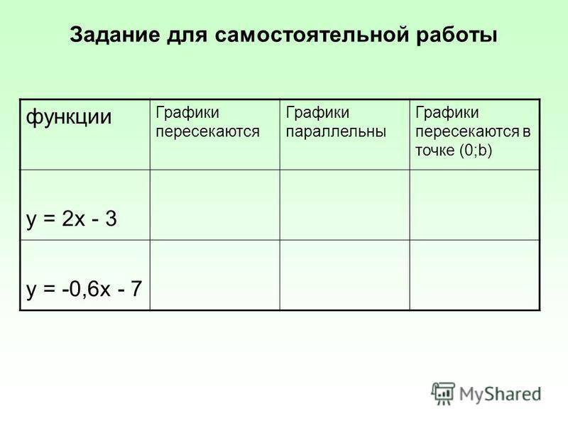 Задание для самостоятельной работы функции Графики пересекаются Графики параллельны Графики пересекаются в точке (0;b) y = 2 х - 3 y = -0,6 х - 7