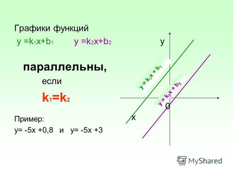 Графики функций у =k 1 х+b 1 у =k 2 х+b 2 параллельны, если k 1 =k 2 Пример: у= -5 х +0,8 и у= -5 х +3 y 0 x y = k 1 х + b 1 у = k 2 х + b 2