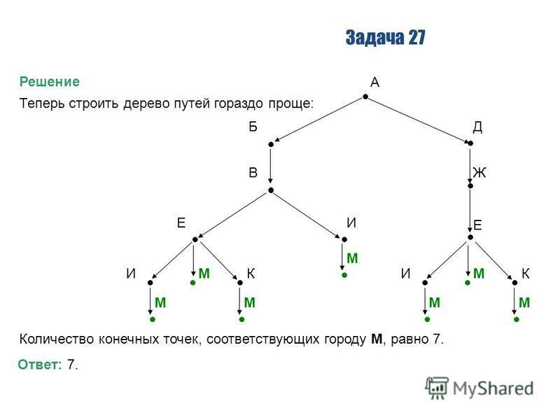 Задача 27 Решение Теперь строить дерево путей гораздо проще: А БД ВЖ ЕИ Е М ИМК ММ ИМК ММ Количество конечных точек, соответствующих городу М, равно 7. Ответ: 7.