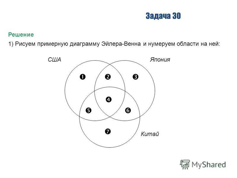 Задача 30 Решение 1) Рисуем примерную диаграмму Эйлера-Венна и нумеруем области на ней: СШАЯпония Китай