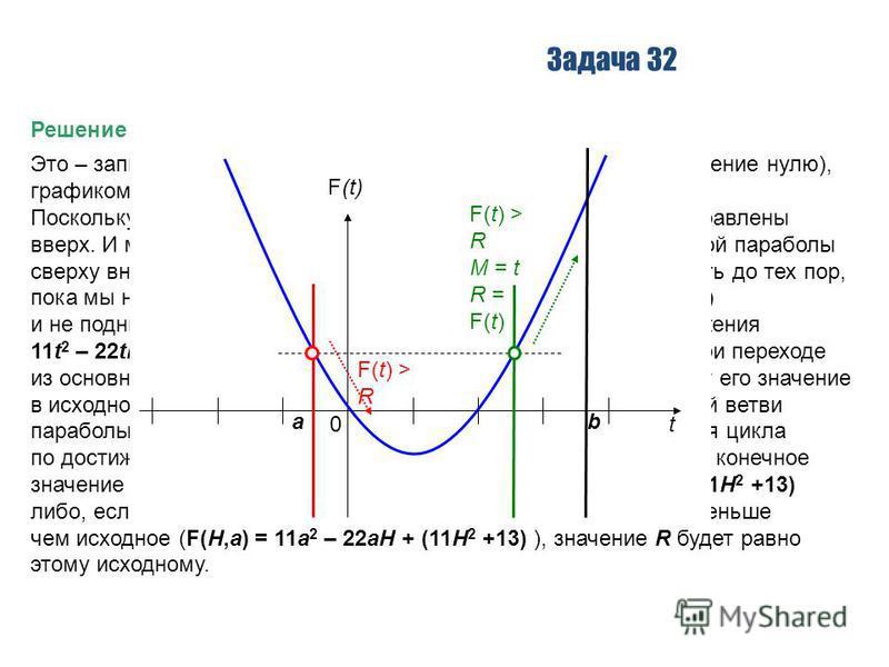 Задача 32 Решение Это – запись квадратного уравнения (если приравнять это выражение нулю), графиком которого является парабола. Поскольку перед x 2 стоит знак «плюс», ветви этой параболы направлены вверх. И мы в своих вычислениях «движемся» по левой