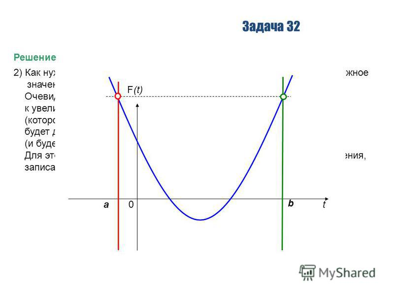 Задача 32 Решение 2) Как нужно расположить параболу, чтобы получить минимально возможное значение R? И каким оно будет? Очевидно, что если ветвь then начнет работать, то это приведет к увеличению значения R. Следовательно, наименьшее значение R (кото