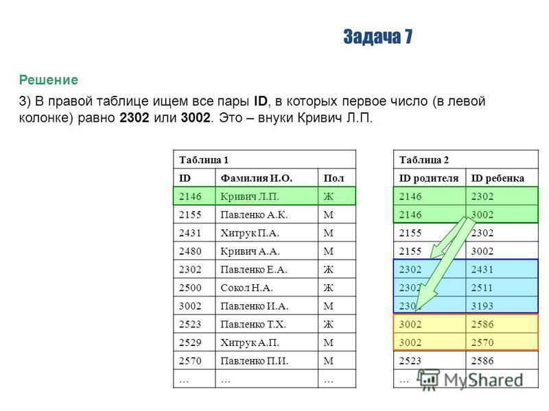 Задача 7 Решение 3) В правой таблице ищем все пары ID, в которых первое число (в левой колонке) равно 2302 или 3002. Это – внуки Кривич Л.П. Таблица 1Таблица 2 IDФамилия И.О.ПолID родителяID ребенка 2146Кривич Л.П.Ж21462302 2155Павленко А.К.М21463002