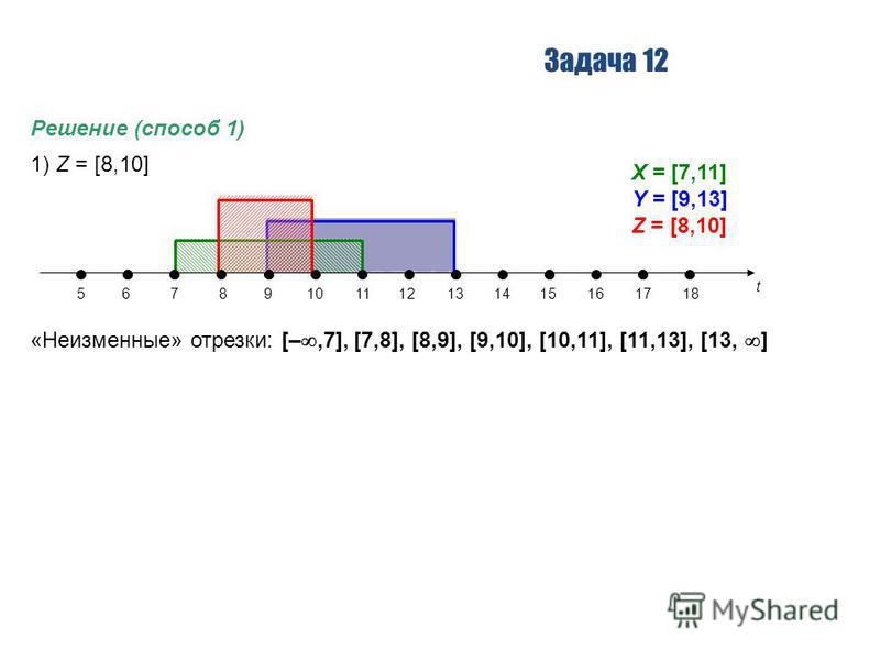 Задача 12 Решение (способ 1) 1) Z = [8,10] t 56789101112131415161718 X = [7,11] Y = [9,13] Z = [8,10] «Неизменные» отрезки: [–,7], [7,8], [8,9], [9,10], [10,11], [11,13], [13, ]