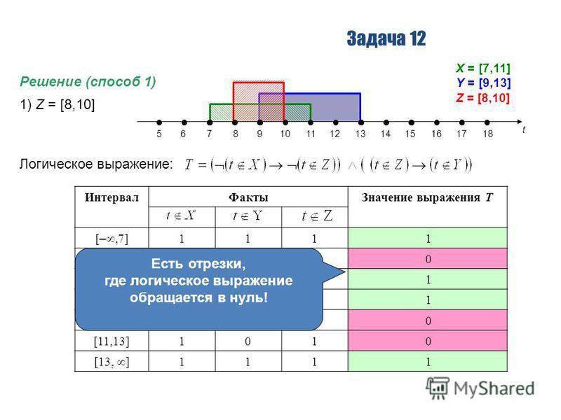 Задача 12 Решение (способ 1) 1) Z = [8,10] t 56789101112131415161718 X = [7,11] Y = [9,13] Z = [8,10] Логическое выражение: Интервал ФактыЗначение выражения T [ –,7] 111 1 [7,8]011 0 [8,9]010 1 [9,10]000 1 [10,11]001 0 [11,13]101 0 [13, ] 111 1 Есть