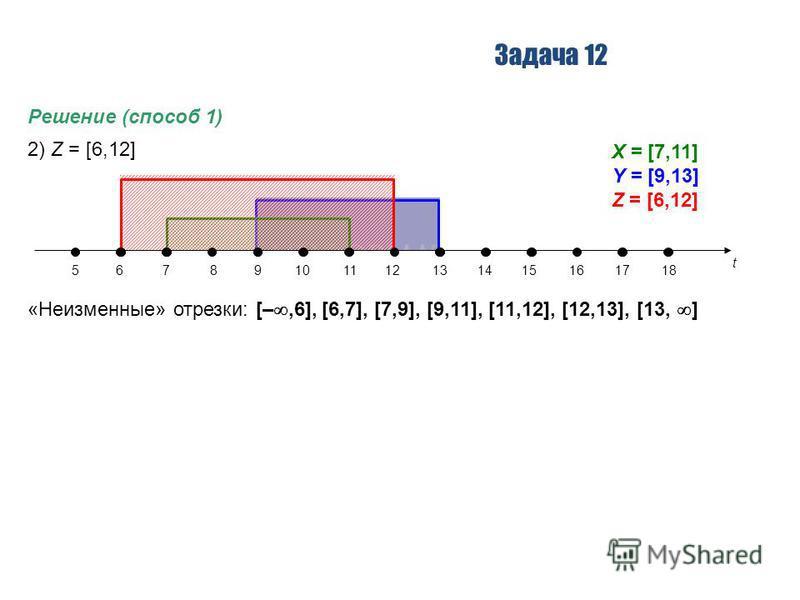 Задача 12 Решение (способ 1) 2) Z = [6,12] «Неизменные» отрезки: [–,6], [6,7], [7,9], [9,11], [11,12], [12,13], [13, ] t 56789101112131415161718 X = [7,11] Y = [9,13] Z = [6,12]