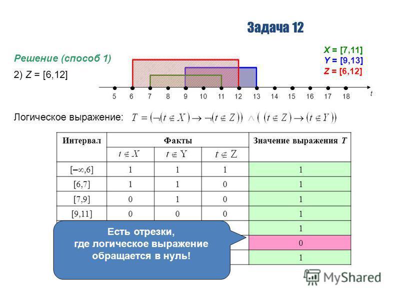 Задача 12 Решение (способ 1) 2) Z = [6,12] Логическое выражение: t 56789101112131415161718 X = [7,11] Y = [9,13] Z = [6,12] Интервал ФактыЗначение выражения T [ –,6] 111 1 [6,7]110 1 [7,9]010 1 [9,11]000 1 [11,12]100 1 [12,13]101 0 [13, ] 111 1 Есть