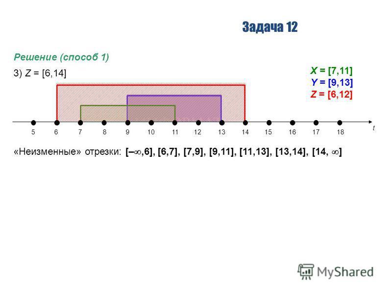 Задача 12 Решение (способ 1) 3) Z = [6,14] «Неизменные» отрезки: [–,6], [6,7], [7,9], [9,11], [11,13], [13,14], [14, ] t 56789101112131415161718 X = [7,11] Y = [9,13] Z = [6,12]