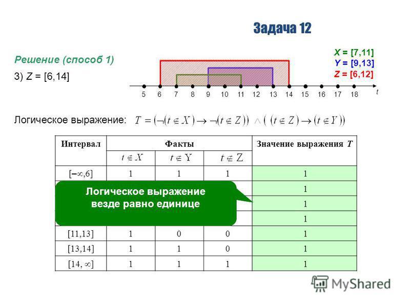 Задача 12 Решение (способ 1) 3) Z = [6,14] Логическое выражение: t 56789101112131415161718 X = [7,11] Y = [9,13] Z = [6,12] Интервал ФактыЗначение выражения T [ –,6] 111 1 [6,7]110 1 [7,9]010 1 [9,11]000 1 [11,13]100 1 [13,14]110 1 [14, ] 111 1 Логич