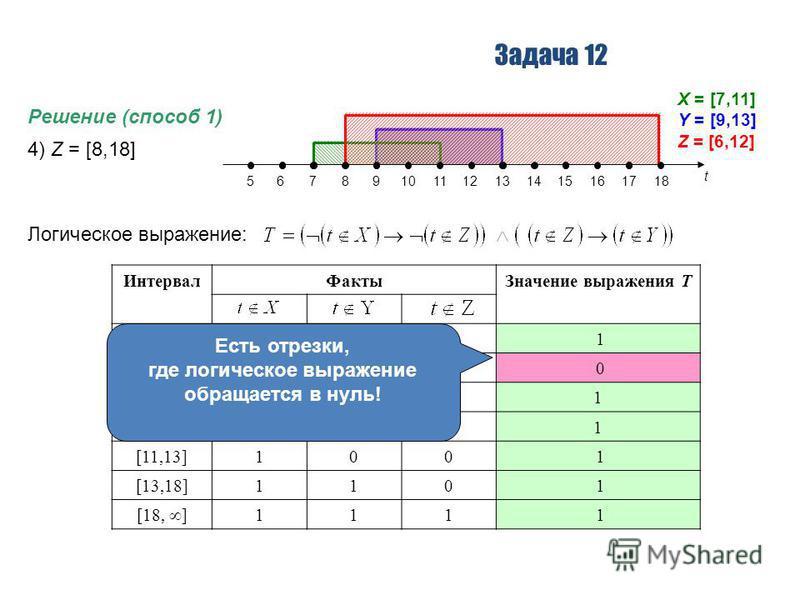 Задача 12 Решение (способ 1) 4) Z = [8,18] Логическое выражение: t 56789101112131415161718 X = [7,11] Y = [9,13] Z = [6,12] Интервал ФактыЗначение выражения T [ –,7] 111 1 [7,8]011 0 [8,9]0101 [9,11]0001 [11,13]100 1 [13,18]110 1 [18, ] 111 1 Есть от