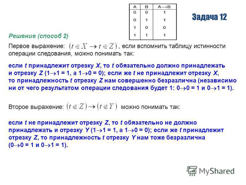 Задача 12 Решение (способ 2) Первое выражение:, если вспомнить таблицу истинности операции следования, можно понимать так: если t принадлежит отрезку X, то t обязательно должно принадлежать и отрезку Z (1 1 = 1, а 1 0 = 0); если же t не принадлежит о