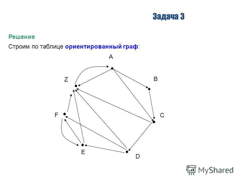 Задача 3 Решение Строим по таблице ориентированный граф: A B C D E F Z