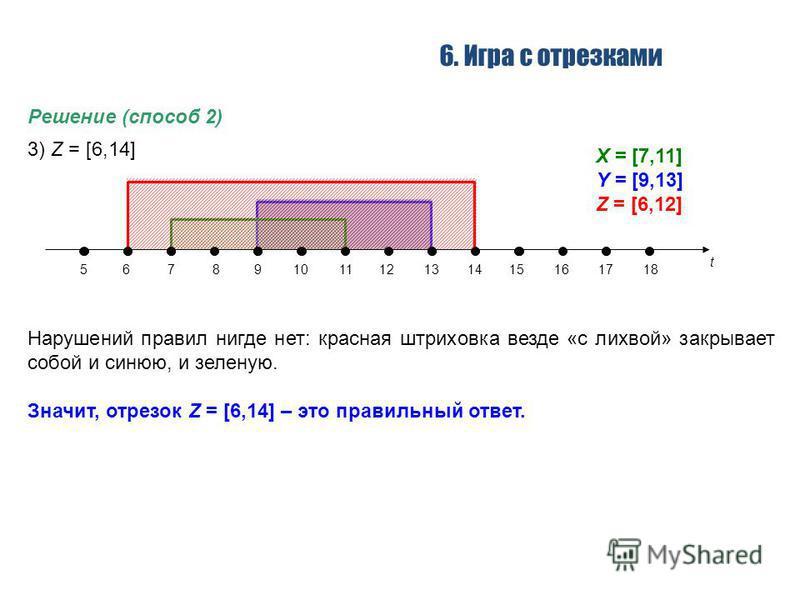 6. Игра с отрезками Решение (способ 2) 3) Z = [6,14] Нарушений правил нигде нет: красная штриховка везде «с лихвой» закрывает собой и синюю, и зеленую. Значит, отрезок Z = [6,14] – это правильный ответ. t 56789101112131415161718 X = [7,11] Y = [9,13]