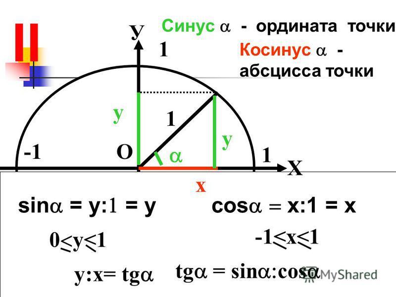 II 1 1 У Х x у у 1 О sin = y: = y 0 y<1 cos x:1 = x -1<x<1 Синус - ордината точки Косинус - абсцисса точки y:x= tg tg = sin cos