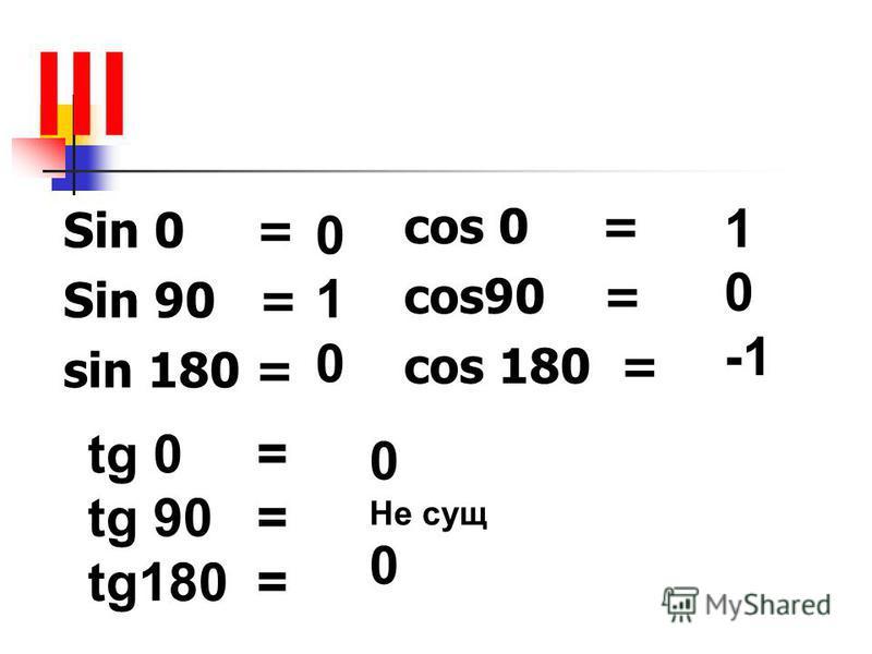 Sin 0 = Sin 90 = sin 180 = III cos 0 = cos90 = cos 180 = 0 1 0 1 0 -1 tg 0 = tg 90 = tg180 = 0 Не сущ 0