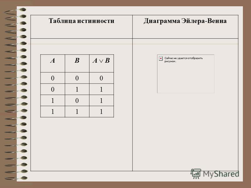 АВ А В 000 011 101 111 Таблица истинности Диаграмма Эйлера-Венна