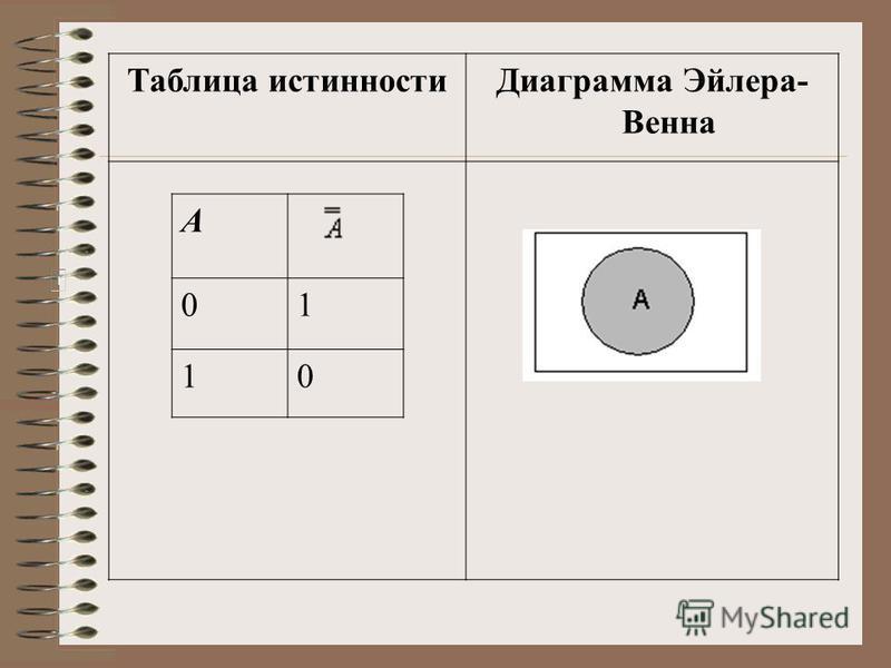 Таблица истинности Диаграмма Эйлера- Венна A 01 10