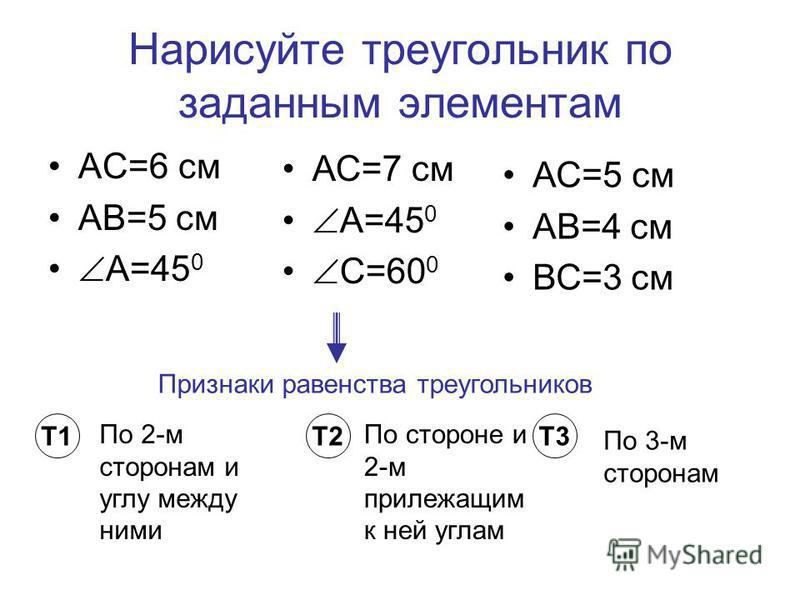 Нарисуйте треугольник по заданным элементам АС=6 см АВ=5 см А=45 0 АС=7 см А=45 0 С=60 0 АС=5 см АВ=4 см ВС=3 см Признаки равенства треугольников Т1Т2Т3 По 2-м сторонам и углу между ними По стороне и 2-м прилежащим к ней углам По 3-м сторонам