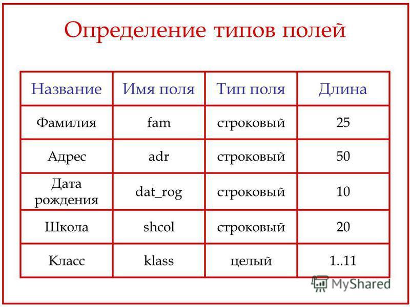 Определение типов полей Название Имя поля Тип поля Длина Фамилияfamстроковый 25 Адресadrстроковый 50 Дата рождения dat_rogстроковый 10 Школаshcolстроковый 20 Классklassцелый 1..11