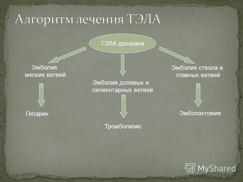 ТЭЛА доказана Эмболия мелких ветвей Эмболия долевых и сегментарных ветвей Эмболия ствола и главных ветвей Гепарин Тромболизис Эмболэктомия
