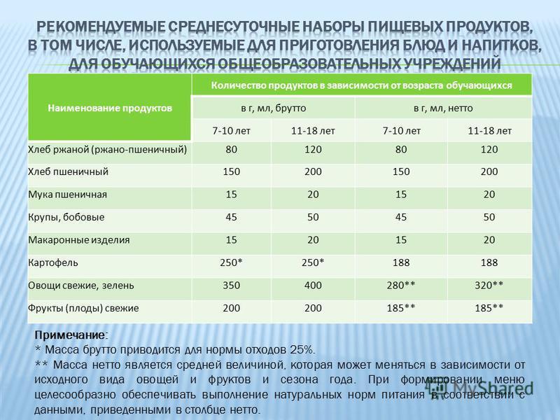Наименование продуктов Количество продуктов в зависимости от возраста обучающихся в г, мл, брутто в г, мл, нетто 7-10 лет 11-18 лет 7-10 лет 11-18 лет Хлеб ржаной (ржано-пшеничный)8012080120 Хлеб пшеничный 150200150200 Мука пшеничная 15201520 Крупы,