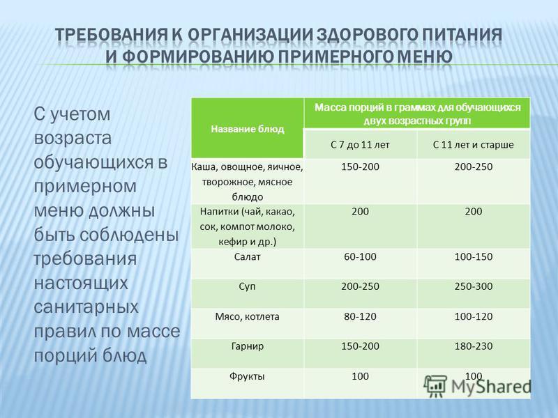 меню питание школ составленное согласно сан пин 2.4.5.2409-08