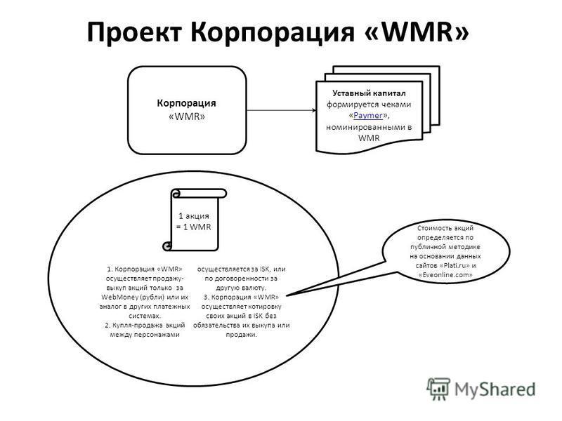 Корпорация «WMR» Проект Корпорация «WMR» 1 акция = 1 WMR Уставный капитал формируется чеками «Paymer», номинированными в WMRPaymer 1. Корпорация «WMR» осуществляет продажу- выкуп акций только за WebMoney (рубли) или их аналог в других платежных систе