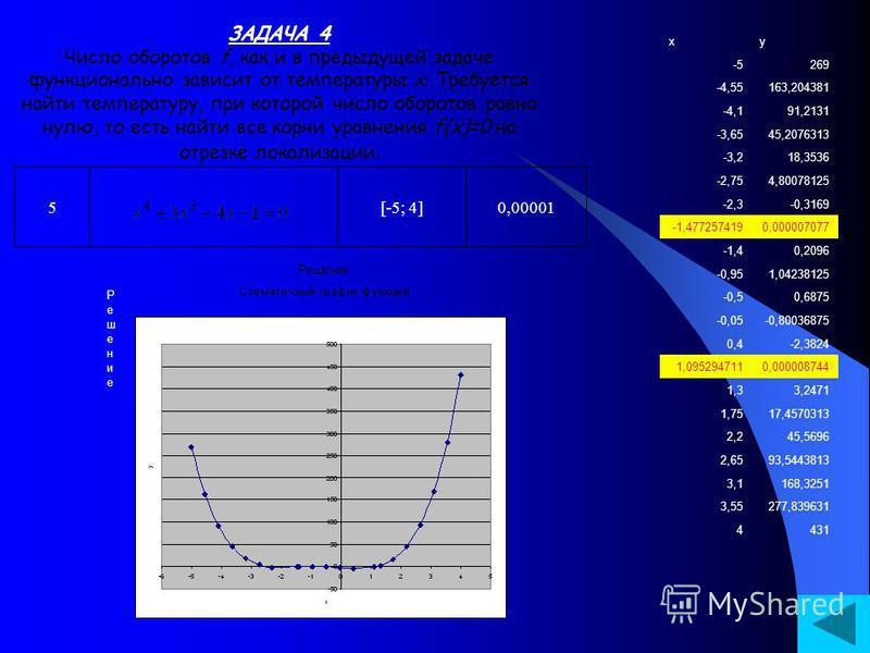 ЗАДАЧА 4 Число оборотов f, как и в предыдущей задаче функционально зависит от температуры x. Требуется найти температуру, при которой число оборотов равно нулю, то есть найти все корни уравнения f(x)=0 на отрезке локализации. 5[-5; 4]0,00001 xy -5269