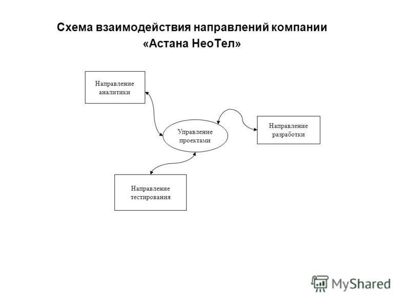 Схема взаимодействия направлений компании «Астана Нео Тел» Направление аналитики Направление разработки Направление тестирования Управление проектами