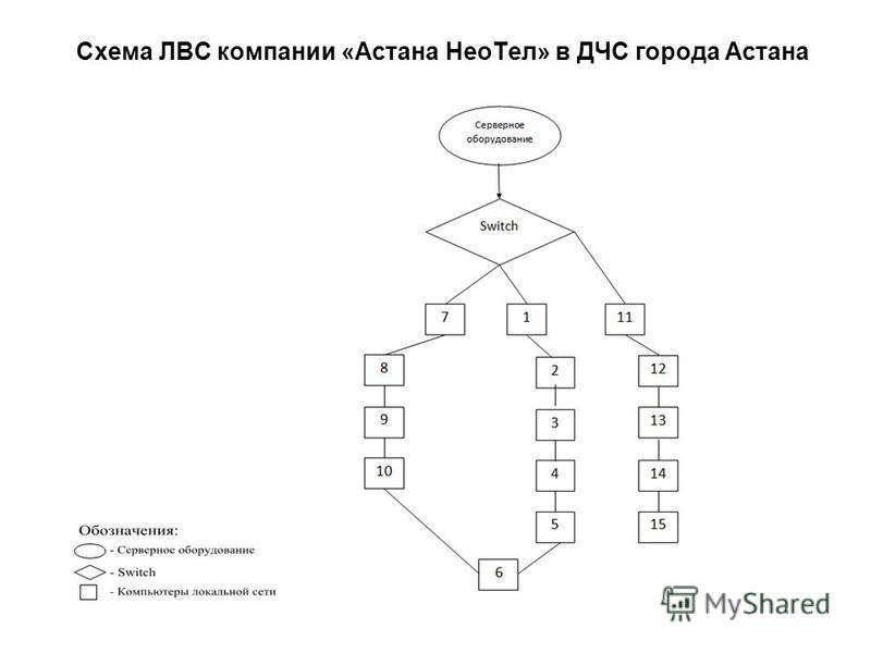 Схема ЛВС компании «Астана Нео Тел» в ДЧС города Астана
